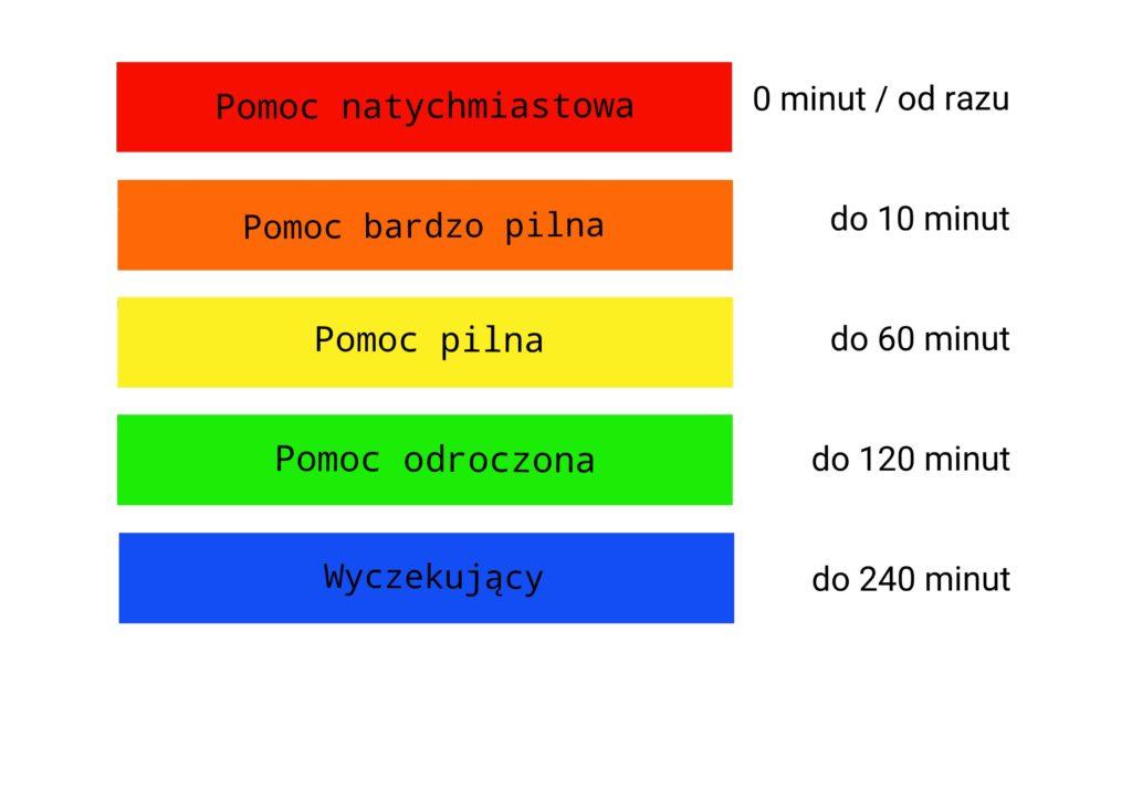 kolory opasek na sorze i czas oczekiwania